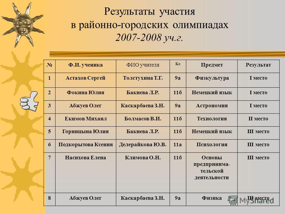 Результаты участия в олимпиадах и конкурсах (2007-2008 уч.г.) Количество призовых мест в районо - городских олимпиадах в 2007-2008 учебном году по сравнению с двумя предыдущими годами: –2005-2006уч. год – 9 призовых мест, –2006-2007уч. год – 16 призо