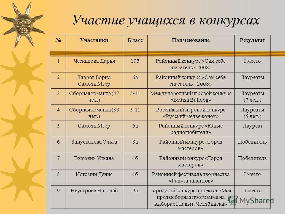Спортивные достижения Спортивные достижения 2007-2008 уч.г.