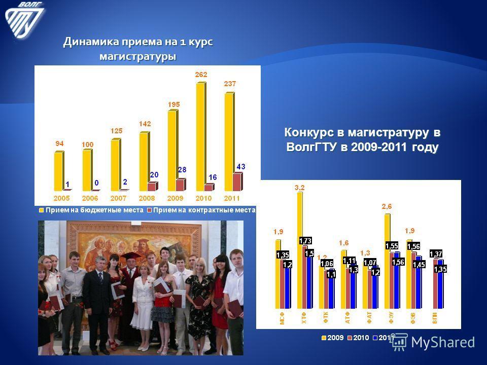 Конкурс в магистратуру в ВолгГТУ в 2009-2011 году