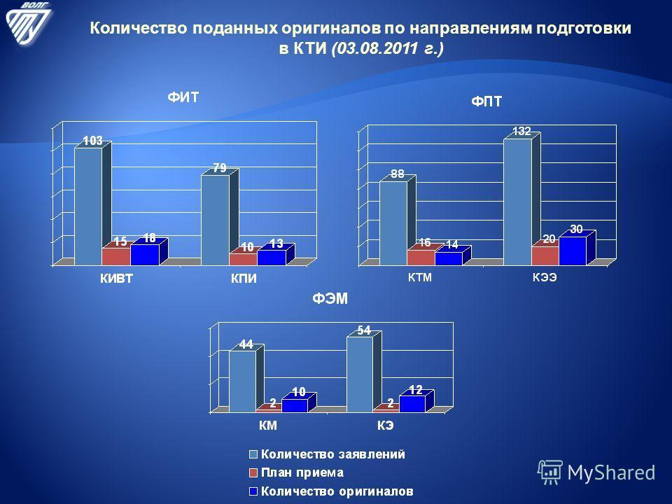 Количество поданных оригиналов по направлениям подготовки в КТИ (03.08.2011 г.)