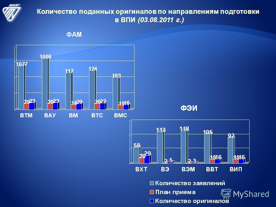 Количество поданных оригиналов по направлениям подготовки в ВПИ (03.08.2011 г.)
