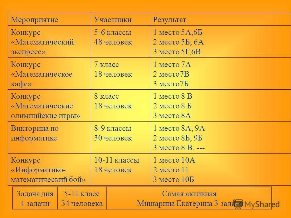 МероприятиеУчастникиРезультат Конкурс «Математический экспресс» 5-6 классы 48 человек 1 место 5А,6Б 2 место 5Б, 6А 3 место 5Г,6В Конкурс «Математическое кафе» 7 класс 18 человек 1 место 7А 2 место7В 3 место7Б Конкурс «Математические олимпийские игры»