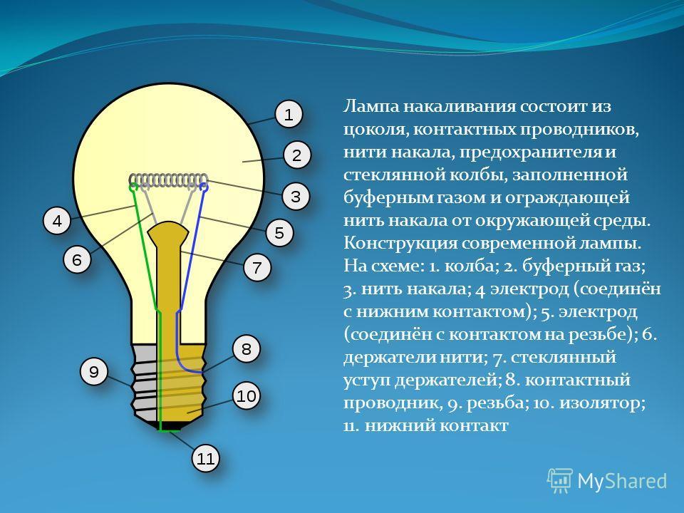 Лампа накаливания состоит из цоколя, контактных проводников, нити накала, предохранителя и стеклянной колбы, заполненной буферным газом и ограждающей нить накала от окружающей среды. Конструкция современной лампы. На схеме: 1. колба; 2. буферный газ;