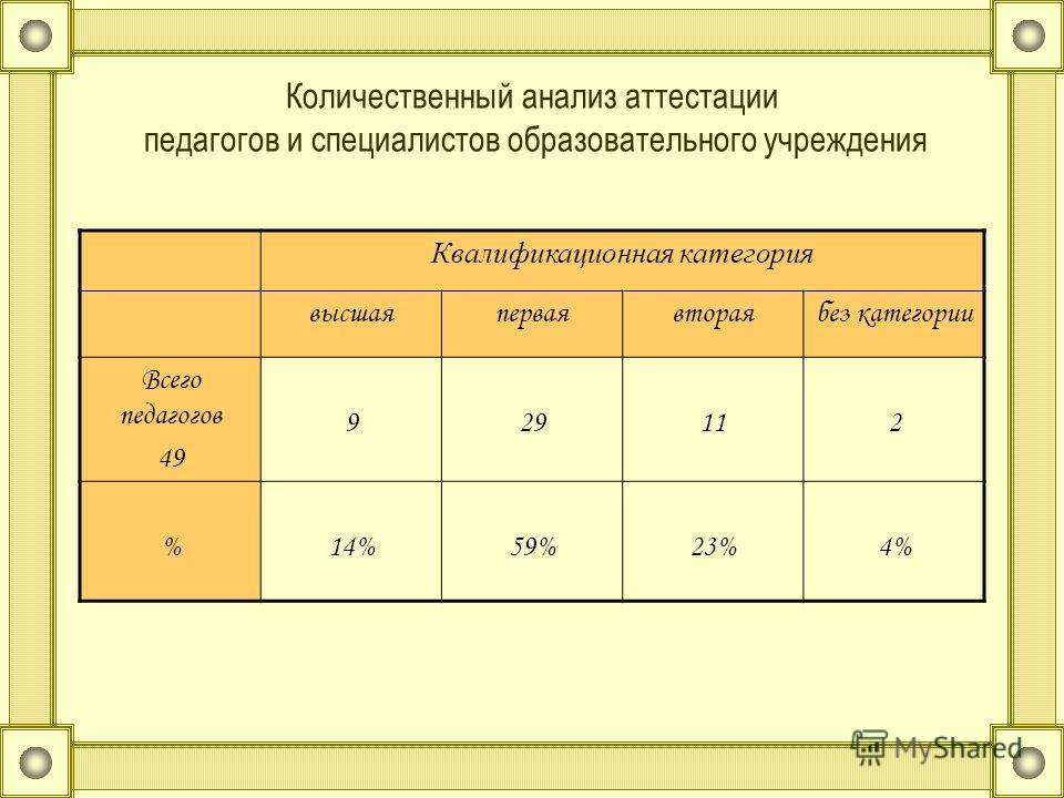 Количественный анализ аттестации педагогов и специалистов образовательного учреждения Квалификационная категория высшаяперваявтораябез категории Всего педагогов 49 929112 %14%59%23%4%