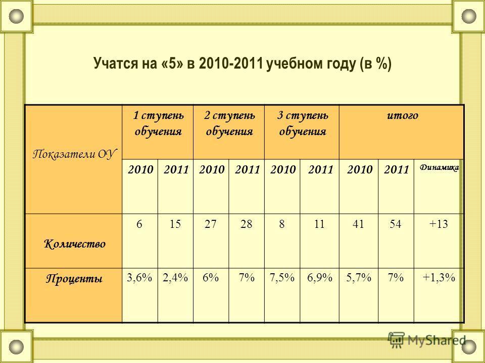 Учатся на «5» в 2010-2011 учебном году (в %) Показатели ОУ 1 ступень обучения 2 ступень обучения 3 ступень обучения итого 20102011201020112010201120102011 Динамика Количество 61527288114154+13 Проценты 3,6%2,4%6%7%7,5%6,9%5,7%7%+1,3%