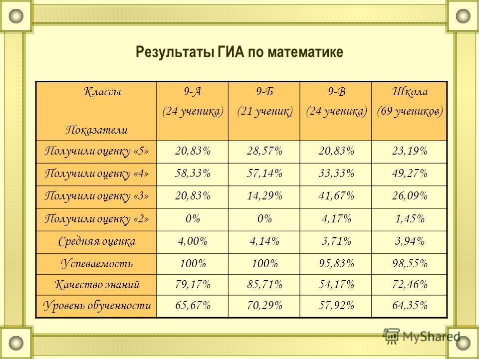 Результаты ГИА по математике Классы Показатели 9-А (24 ученика) 9-Б (21 ученик) 9-В (24 ученика) Школа (69 учеников) Получили оценку «5»20,83%28,57%20,83%23,19% Получили оценку «4»58,33%57,14%33,33%49,27% Получили оценку «3»20,83%14,29%41,67%26,09% П