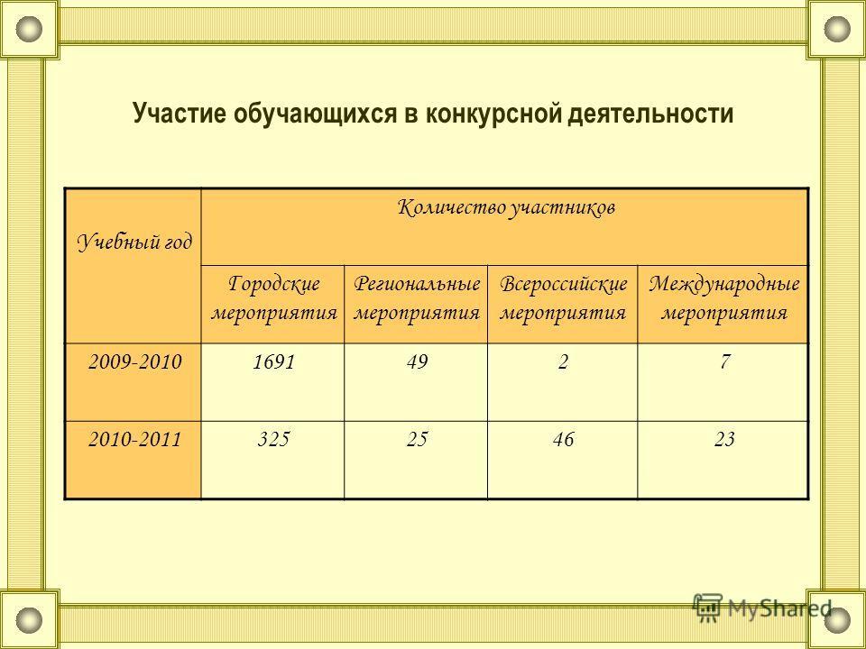 Участие обучающихся в конкурсной деятельности Учебный год Количество участников Городские мероприятия Региональные мероприятия Всероссийские мероприятия Международные мероприятия 2009-201016914927 2010-2011325254623
