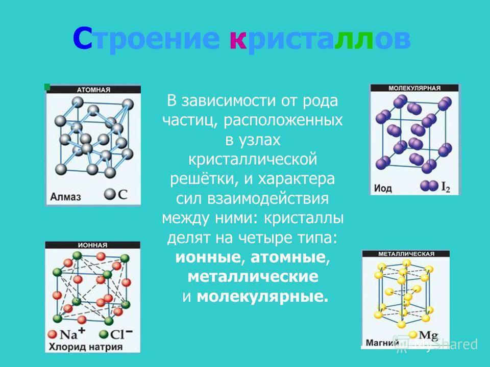 Строение кристаллов В зависимости от рода частиц, расположенных в узлах кристаллической решётки, и характера сил взаимодействия между ними: кристаллы делят на четыре типа: ионные, атомные, металлические и молекулярные.