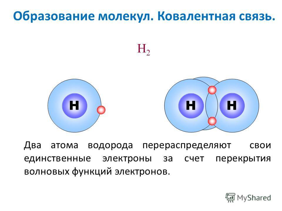 H H H2H2 Два атома водорода перераспределяют свои единственные электроны за счет перекрытия волновых функций электронов. H H Образование молекул. Ковалентная связь.
