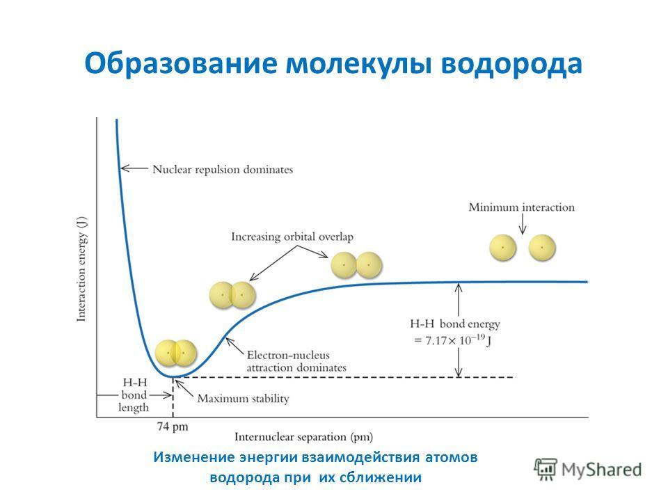 Образование молекулы водорода Изменение энергии взаимодействия атомов водорода при их сближении