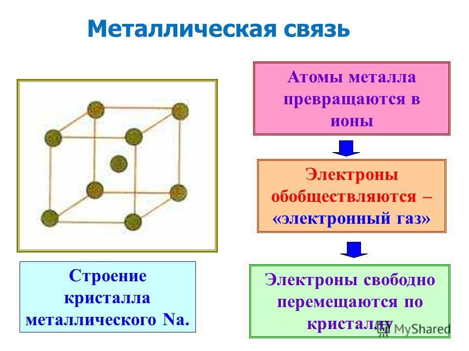 Строение кристалла металлического Na. Атомы металла превращаются в ионы Электроны обобществляются – «электронный газ» Электроны свободно перемещаются по кристаллу Металлическая связь