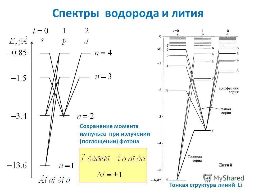 Спектры водорода и лития Сохранение момента импульса при излучении (поглощении) фотона Тонкая структура линий Li