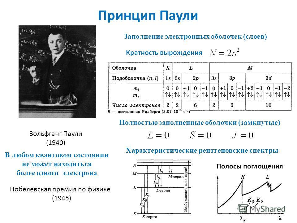 Принцип Паули Вольфганг Паули (1940) В любом квантовом состоянии не может находиться более одного электрона Заполнение электронных оболочек (слоев) Кратность вырождения Полностью заполненные оболочки (замкнутые) Нобелевская премия по физике (1945) Ха