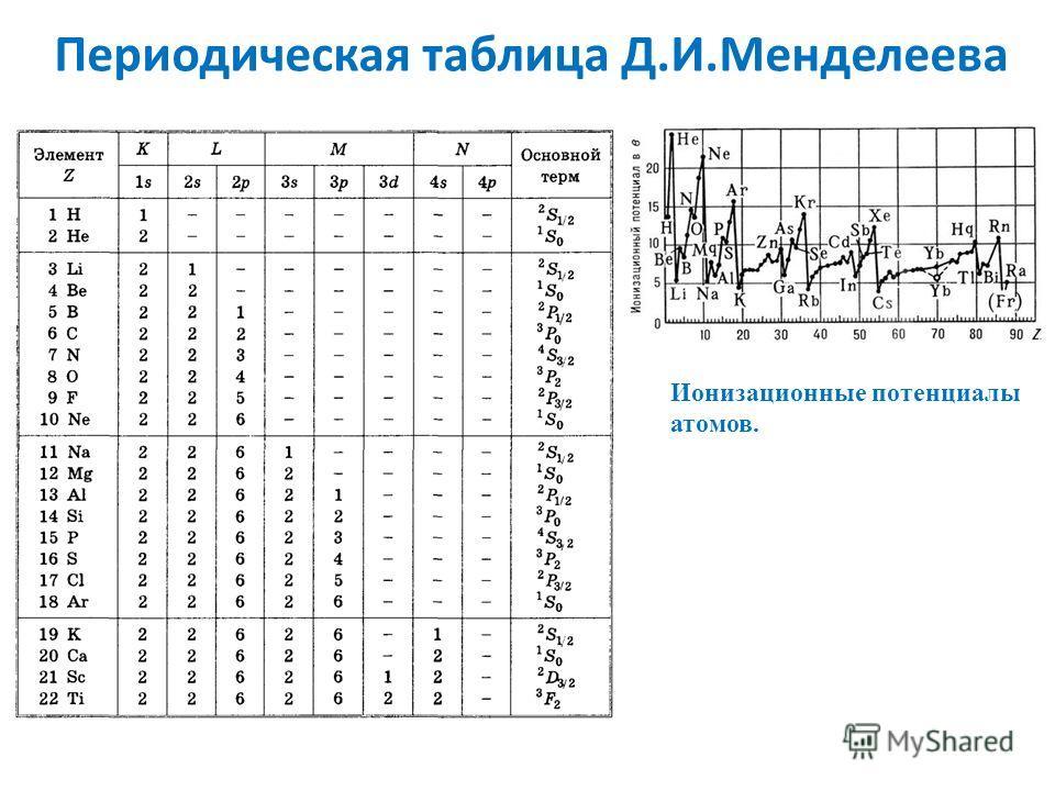 Периодическая таблица Д.И.Менделеева Ионизационные потенциалы атомов.