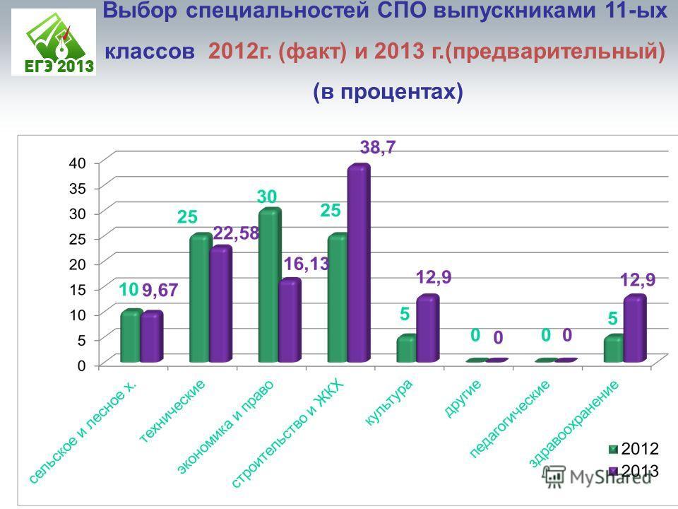 Выбор специальностей СПО выпускниками 11-ых классов 2012г. (факт) и 2013 г.(предварительный) (в процентах)