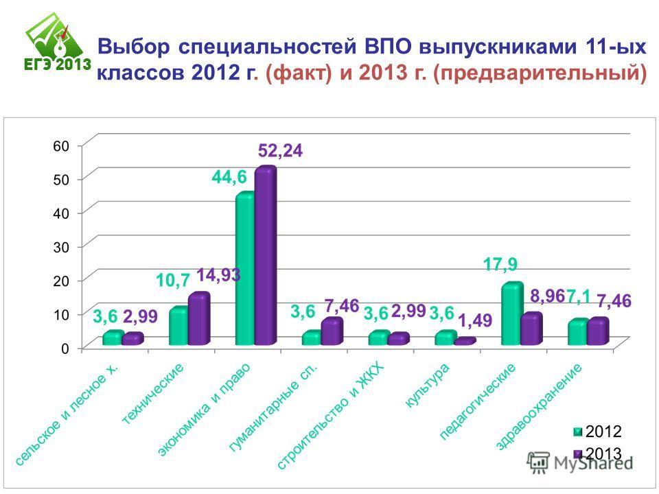 Выбор специальностей ВПО выпускниками 11-ых классов 2012 г. (факт) и 2013 г. (предварительный)