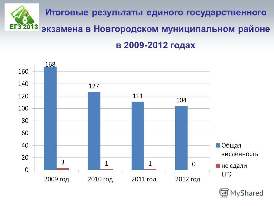 Итоговые результаты единого государственного экзамена в Новгородском муниципальном районе в 2009-2012 годах