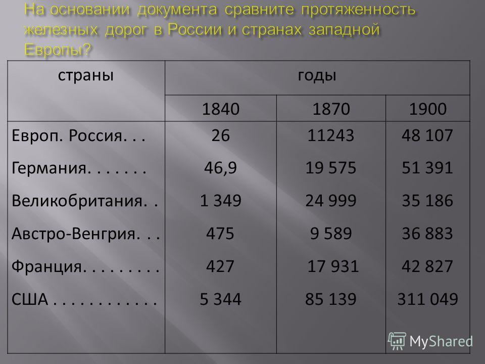 страныгоды 184018701900 Европ. Россия... Германия....... Великобритания.. Австро-Венгрия... Франция......... США............ 26 46,9 1 349 475 427 5 344 11243 19 575 24 999 9 589 17 931 85 139 48 107 51 391 35 186 36 883 42 827 311 049
