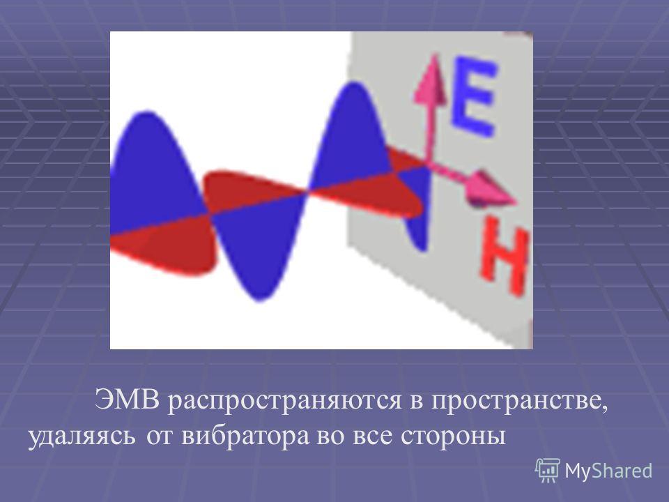 Электромагнитная волна Электромагнитная волна – система порождающих друг друга и распространяющихся в пространстве переменных электрического и магнитного полей.