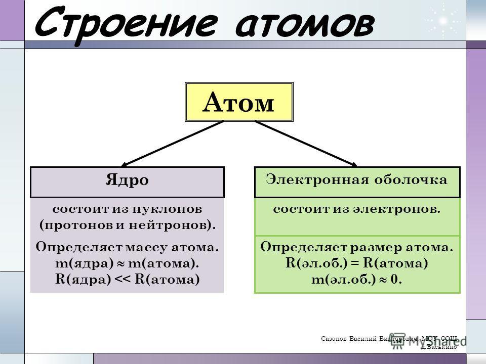 Строение атомов Атом Ядро состоит из нуклонов (протонов и нейтронов). состоит из электронов. Электронная оболочка Определяет массу атома. m(ядра) m(атома). R(ядра)