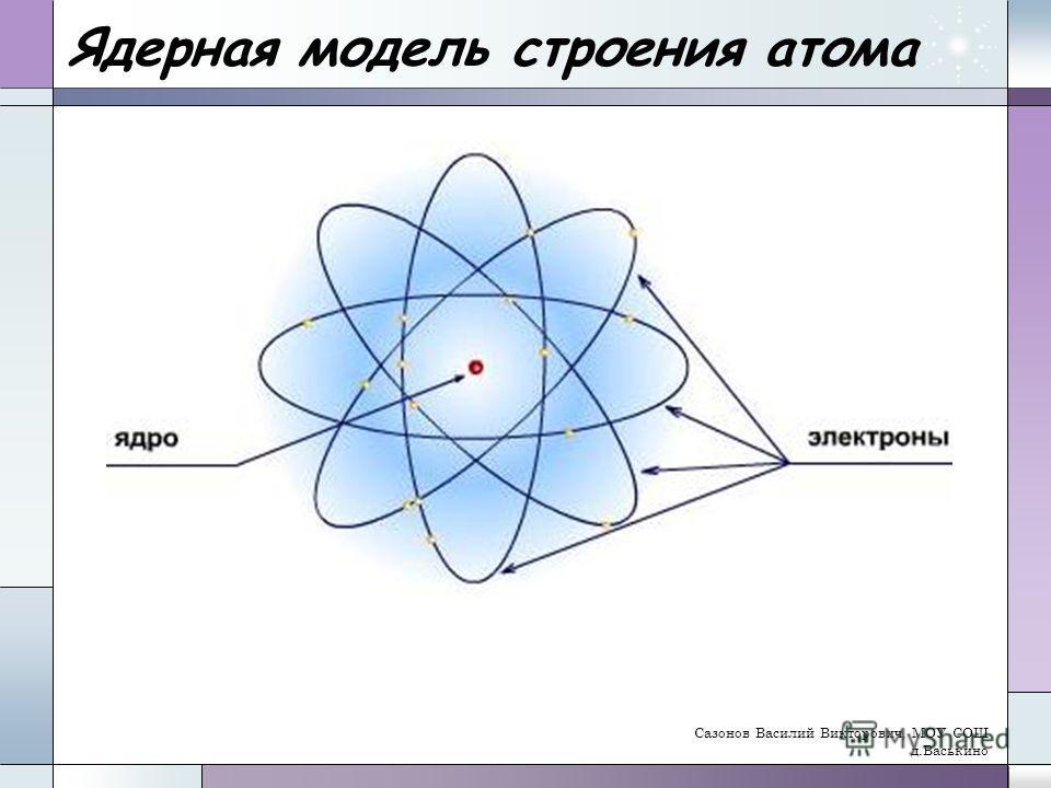 Ядерная модель строения атома Сазонов Василий Викторович, МОУ СОШ д.Васькино