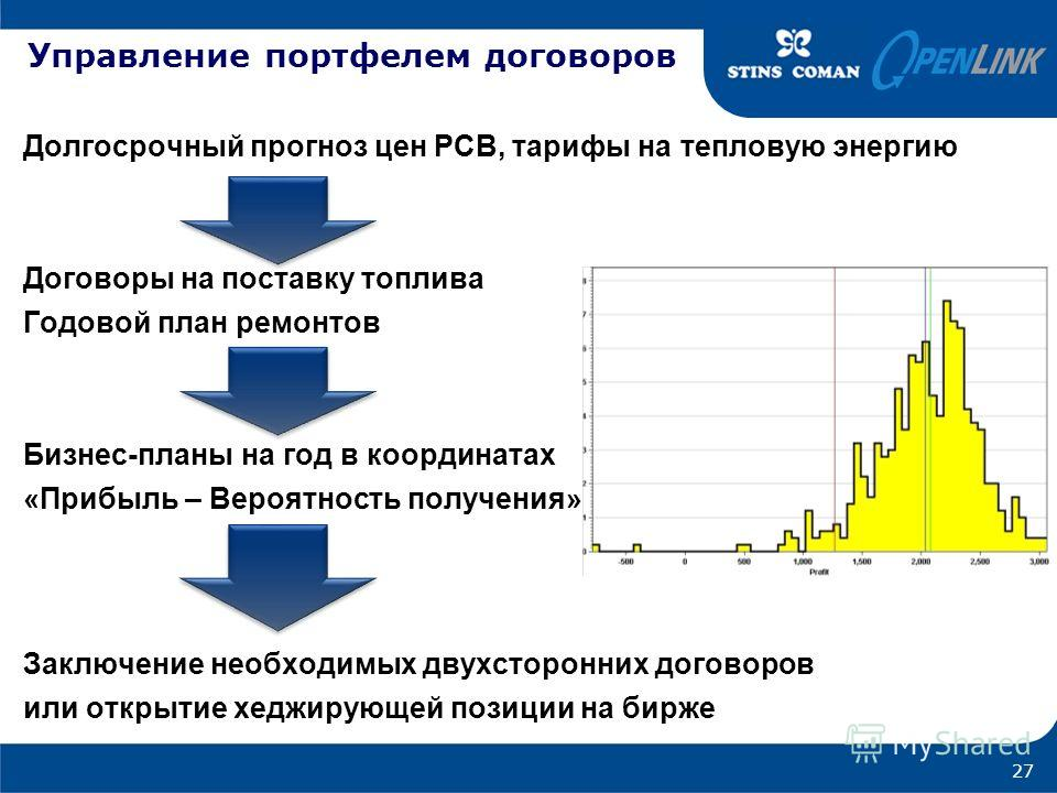 Управление портфелем договоров Долгосрочный прогноз цен РСВ, тарифы на тепловую энергию Договоры на поставку топлива Годовой план ремонтов Бизнес-планы на год в координатах «Прибыль – Вероятность получения» Заключение необходимых двухсторонних догово