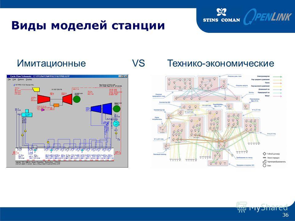Виды моделей станции Имитационные VS Технико-экономические 36