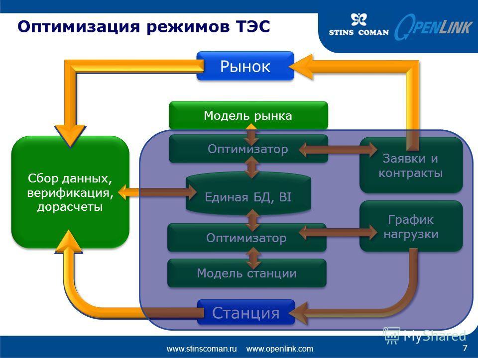 www.stinscoman.ru www.openlink.com Оптимизация режимов ТЭС Рынок Станция Сбор данных, верификация, дорасчеты Единая БД, BI Заявки и контракты График нагрузки Модель рынка Оптимизатор Модель станции 7