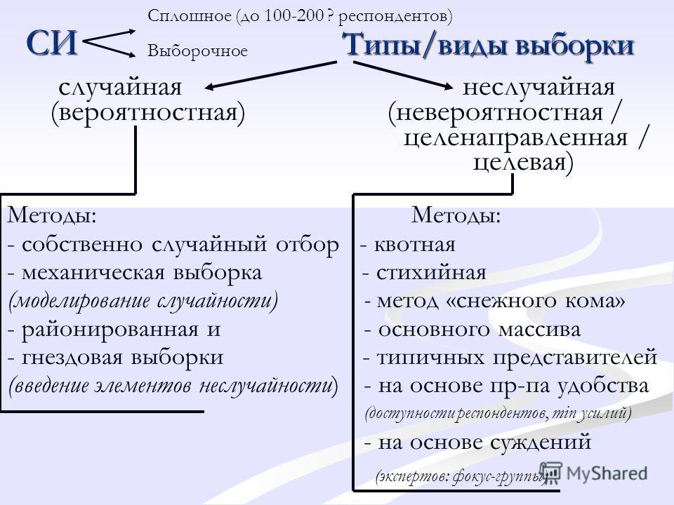 СИ Типы/виды выборки случайная неслучайная (вероятностная) (невероятностная / целенаправленная / целевая)Методы: - собственно случайный отбор - квотная - механическая выборка - стихийная (моделирование случайности) - метод «снежного кома» - райониров