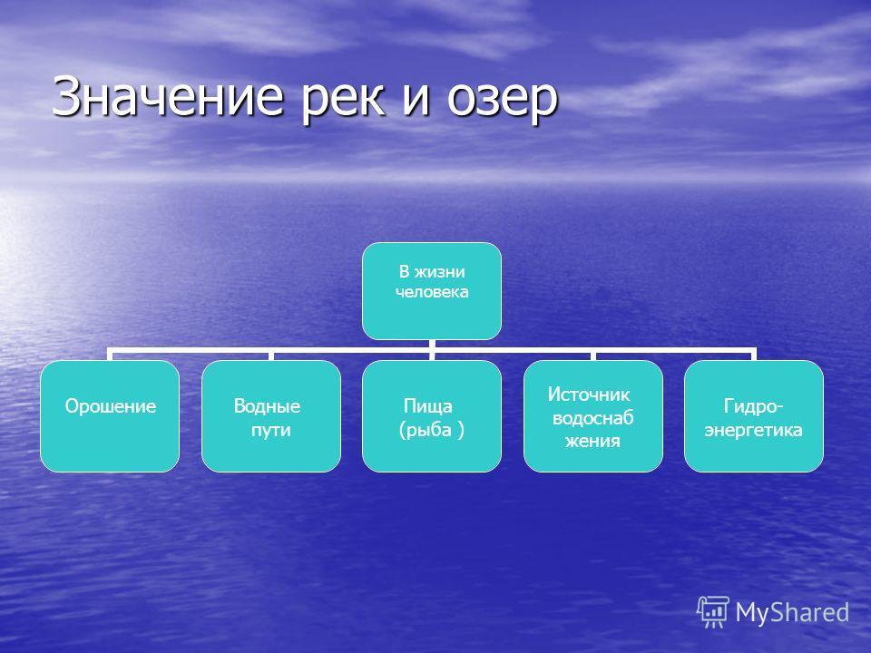 Значение рек и озер В жизни человека ОрошениеВодные пути Пища (рыба ) Источник водоснаб жения Гидро- энергетика