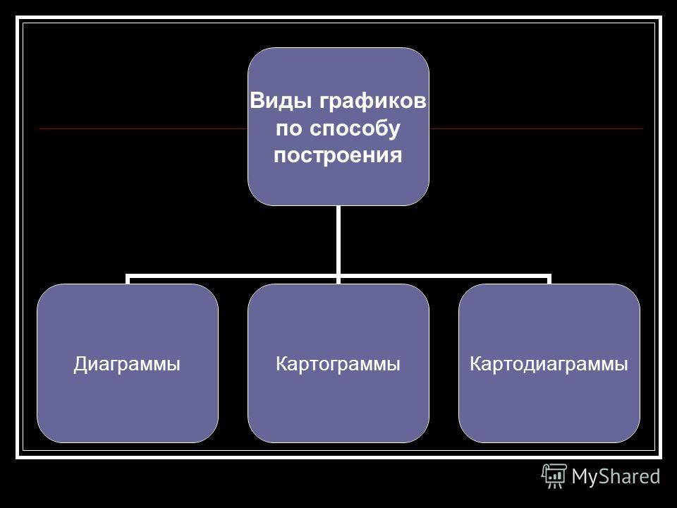 Виды графиков по способу построения ДиаграммыКартограммыКартодиаграммы