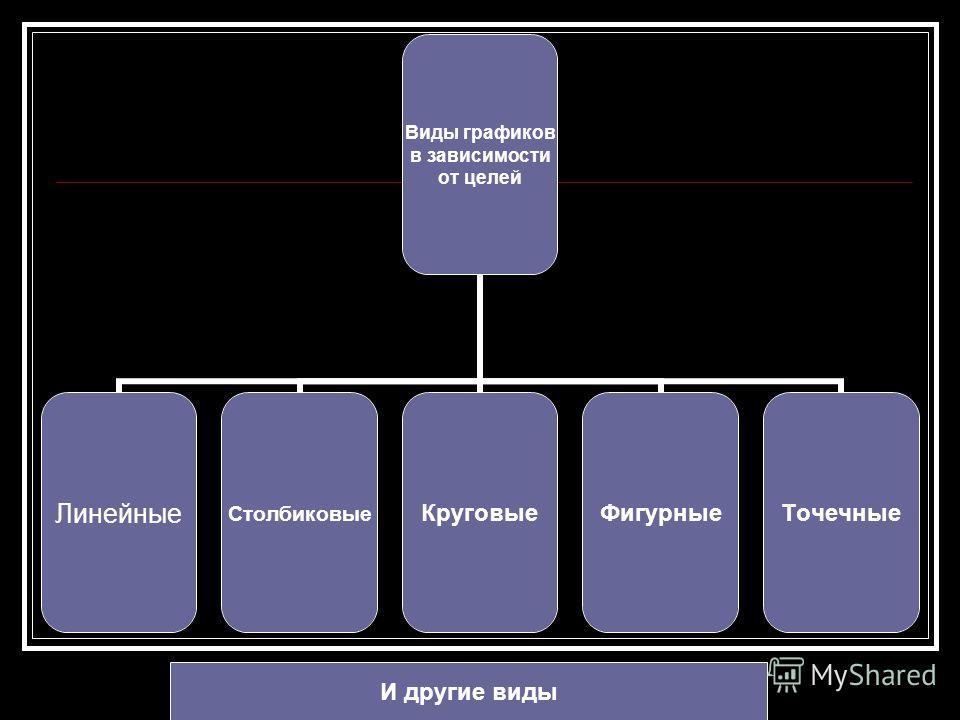 Виды графиков в зависимости от целей ЛинейныеСтолбиковыеКруговыеФигурныеТочечные И другие виды
