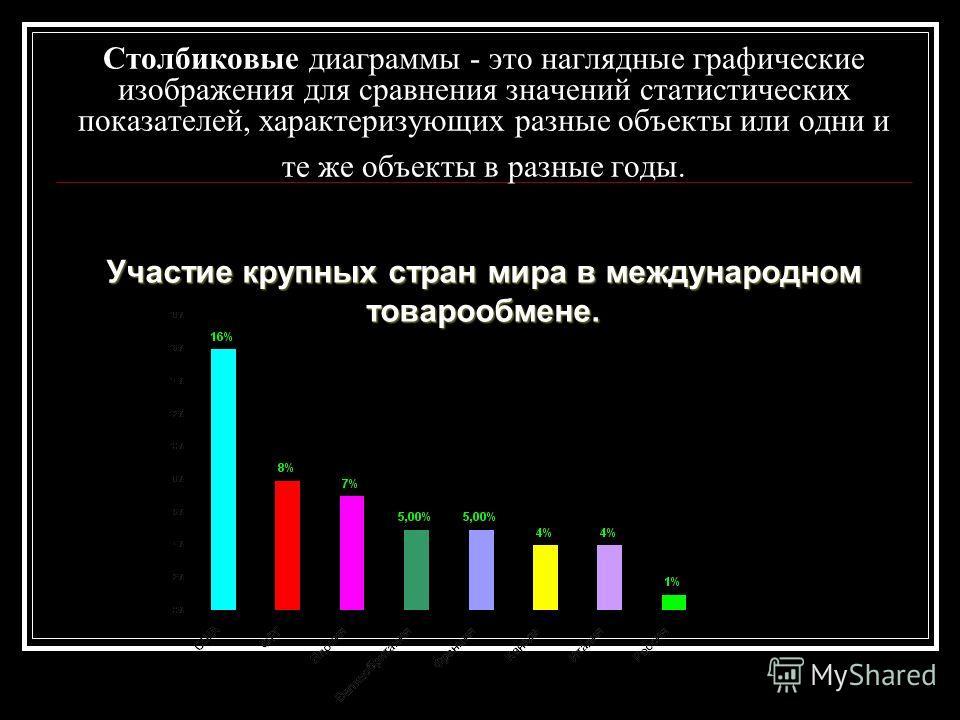 Столбиковые диаграммы - это наглядные графические изображения для сравнения значений статистических показателей, характеризующих разные объекты или одни и те же объекты в разные годы. Участие крупных стран мира в международном товарообмене.