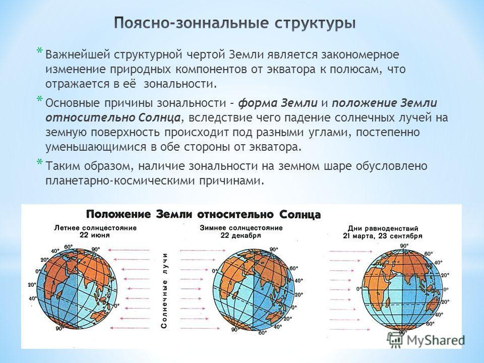 * Важнейшей структурной чертой Земли является закономерное изменение природных компонентов от экватора к полюсам, что отражается в её зональности. * Основные причины зональности – форма Земли и положение Земли относительно Солнца, вследствие чего пад