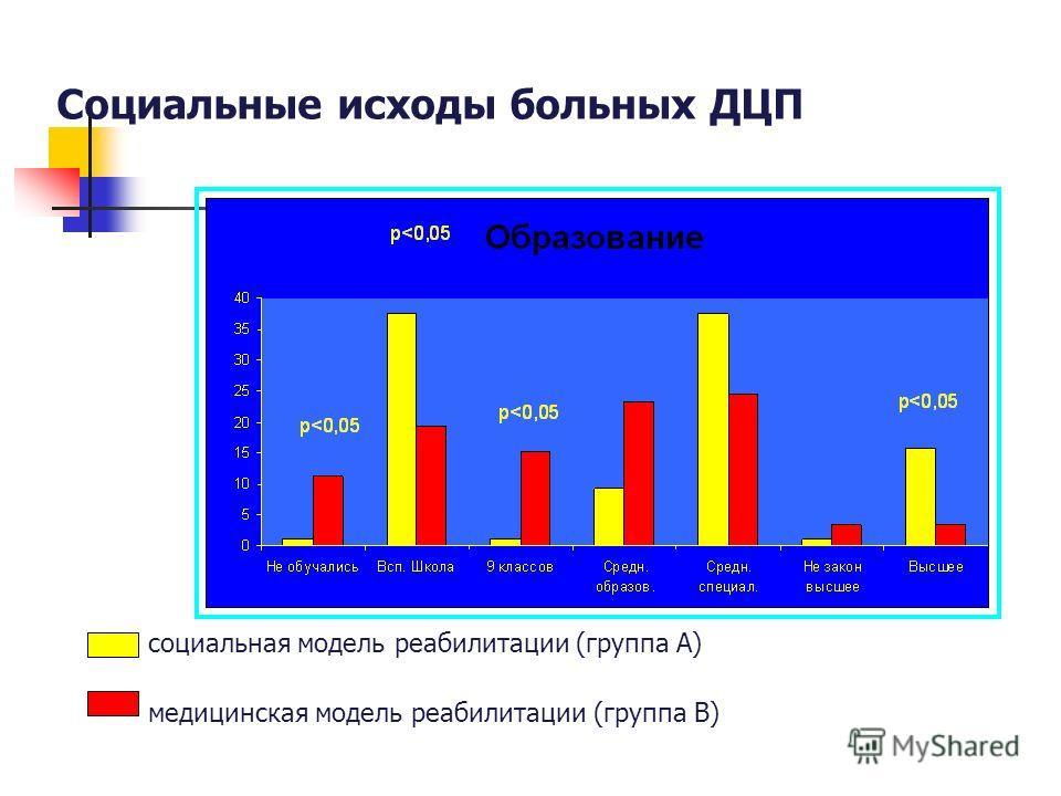 Социальные исходы больных ДЦП социальная модель реабилитации (группа А) медицинская модель реабилитации (группа В)