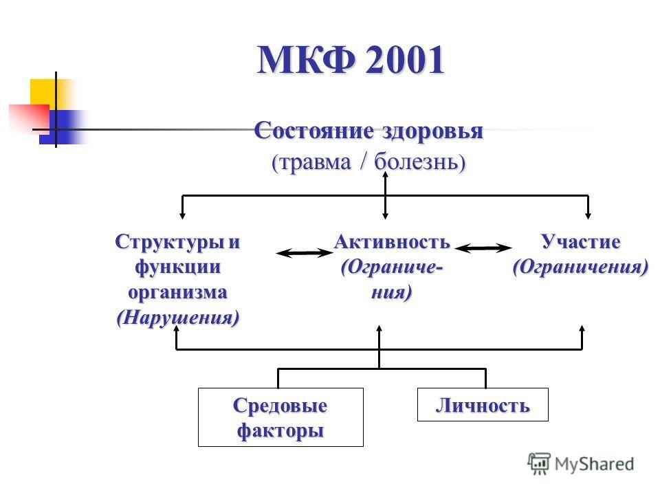 Состояние здоровья ( травма / болезнь ) МКФ 2001 Средовые факторы Личность Структуры и функции организма (Нарушения) Активность (Ограниче- ния) Участие (Ограничения)
