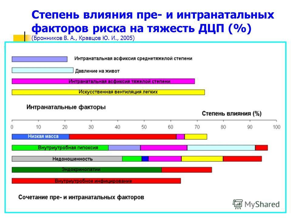 Степень влияния пре- и интранатальных факторов риска на тяжесть ДЦП (%) (Бронников В. А., Кравцов Ю. И., 2005)