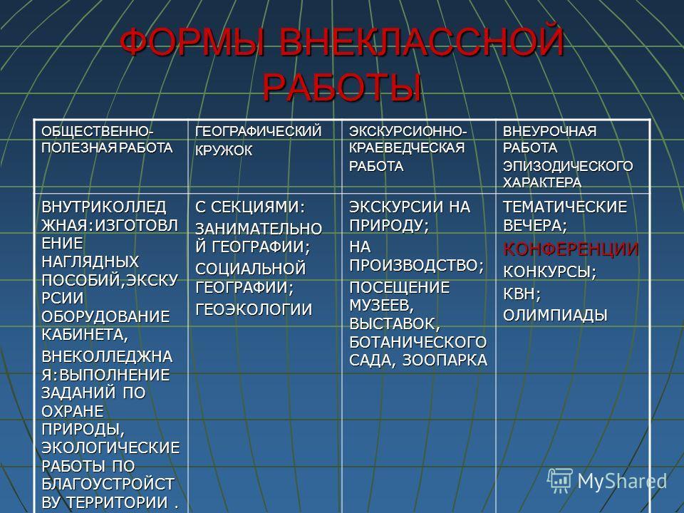 ФОРМЫ ВНЕКЛАССНОЙ РАБОТЫ ОБЩЕСТВЕННО- ПОЛЕЗНАЯ РАБОТА ГЕОГРАФИЧЕСКИЙКРУЖОК ЭКСКУРСИОННО- КРАЕВЕДЧЕСКАЯ РАБОТА ВНЕУРОЧНАЯ РАБОТА ЭПИЗОДИЧЕСКОГО ХАРАКТЕРА ВНУТРИКОЛЛЕД ЖНАЯ:ИЗГОТОВЛ ЕНИЕ НАГЛЯДНЫХ ПОСОБИЙ,ЭКСКУ РСИИ ОБОРУДОВАНИЕ КАБИНЕТА, ВНЕКОЛЛЕДЖНА