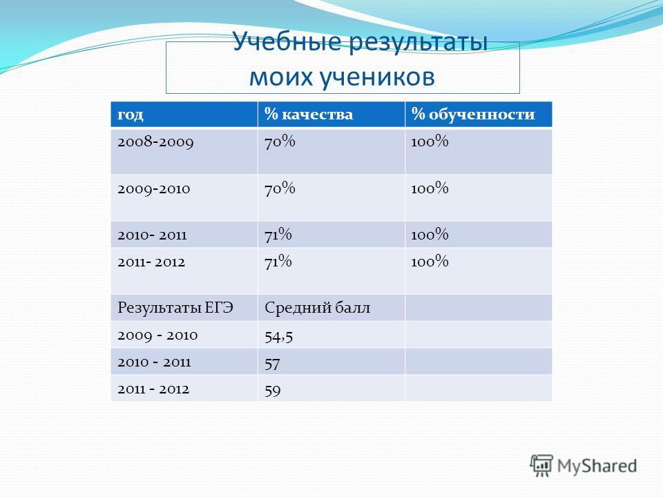 Учебные результаты моих учеников год% качества% обученности 2008-200970%100% 2009-201070%100% 2010- 201171%100% 2011- 201271%100% Результаты ЕГЭСредний балл 2009 - 201054,5 2010 - 201157 2011 - 201259