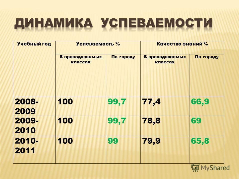 Учебный годУспеваемость %Качество знаний % В преподаваемых классах По городуВ преподаваемых классах По городу 2008- 2009 10099,777,466,9 2009- 2010 10099,778,869 2010- 2011 1009979,965,8