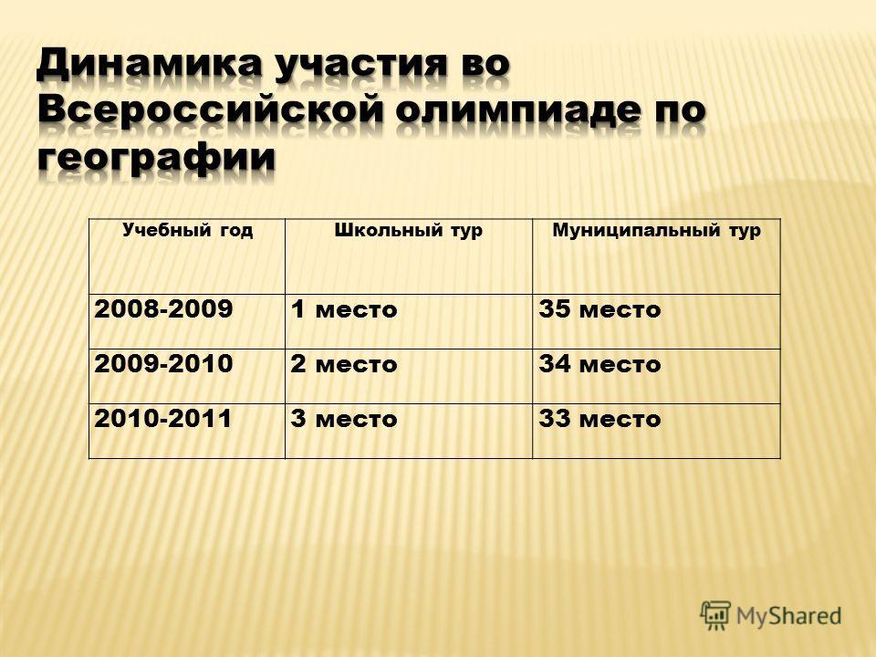 Учебный годШкольный турМуниципальный тур 2008-20091 место35 место 2009-20102 место34 место 2010-20113 место33 место