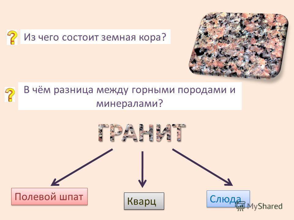 Полевой шпат Кварц Слюда Из чего состоит земная кора? В чём разница между горными породами и минералами?