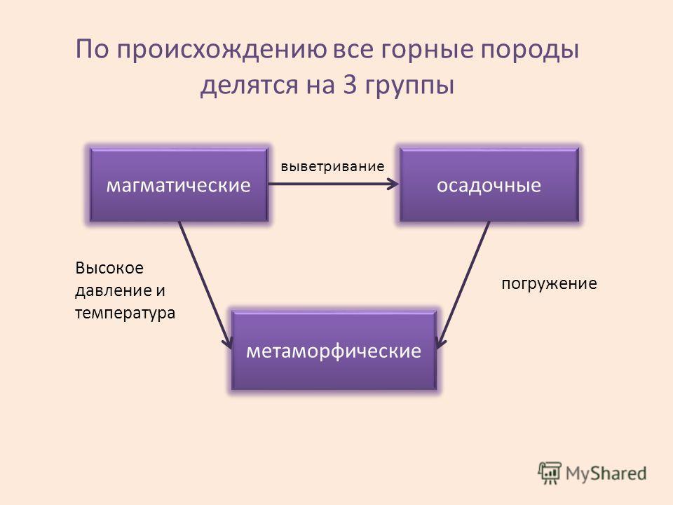 По происхождению все горные породы делятся на 3 группы магматические осадочные выветривание метаморфические Высокое давление и температура погружение
