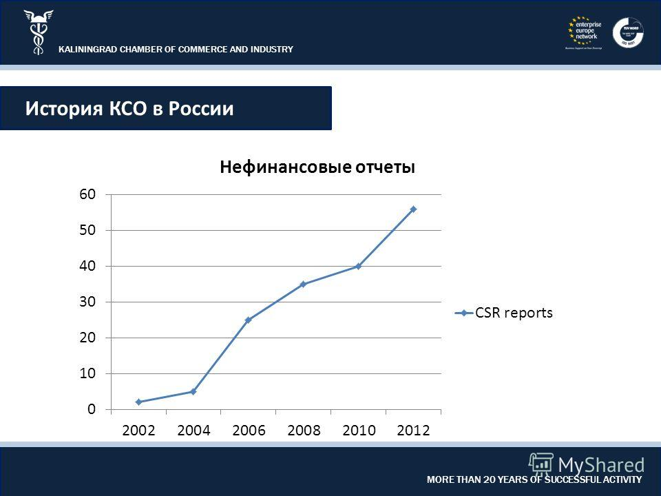 KALININGRAD CHAMBER OF COMMERCE AND INDUSTRY MORE THAN 20 YEARS OF SUCCESSFUL ACTIVITY История КСО в России