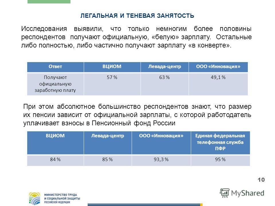 ЛЕГАЛЬНАЯ И ТЕНЕВАЯ ЗАНЯТОСТЬ 10 ОтветВЦИОМЛевада-центрООО «Инновация» Получают официальную заработную плату 57 %63 %49,1 % ВЦИОМЛевада-центрООО «Инновация»Единая федеральная телефонная служба ПФР 84 %85 %93,3 %95 % Исследования выявили, что только н