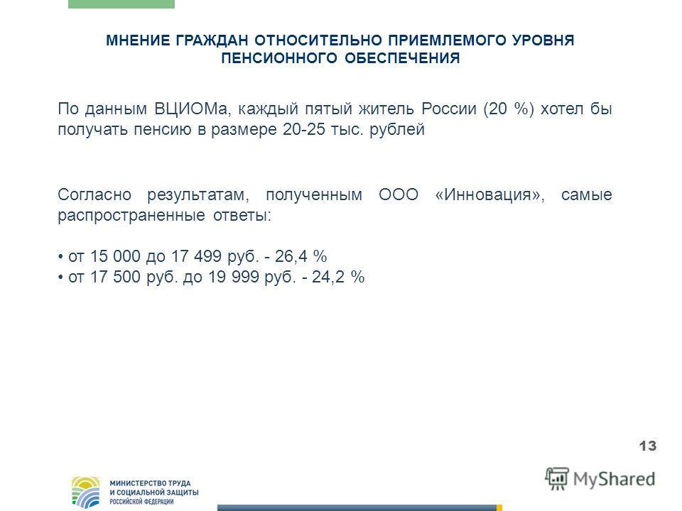 МНЕНИЕ ГРАЖДАН ОТНОСИТЕЛЬНО ПРИЕМЛЕМОГО УРОВНЯ ПЕНСИОННОГО ОБЕСПЕЧЕНИЯ 13 По данным ВЦИОМа, каждый пятый житель России (20 %) хотел бы получать пенсию в размере 20-25 тыс. рублей Согласно результатам, полученным ООО «Инновация», самые распространенны