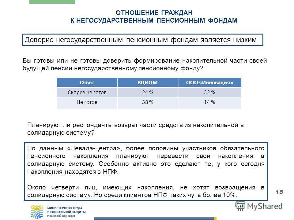 ОТНОШЕНИЕ ГРАЖДАН К НЕГОСУДАРСТВЕННЫМ ПЕНСИОННЫМ ФОНДАМ 15 ОтветВЦИОМООО «Инновация» Скорее не готов24 %32 % Не готов38 %14 % Вы готовы или не готовы доверить формирование накопительной части своей будущей пенсии негосударственному пенсионному фонду?
