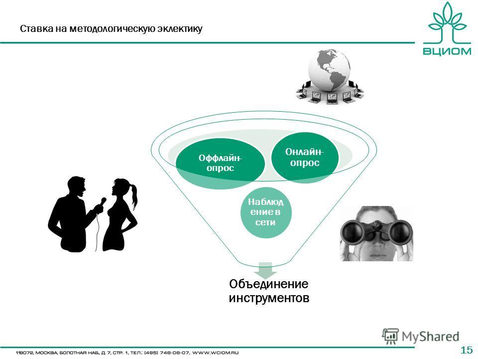 15 Ставка на методологическую эклектику Объединение инструментов Наблюд ение в сети Оффлайн- опрос Онлайн- опрос