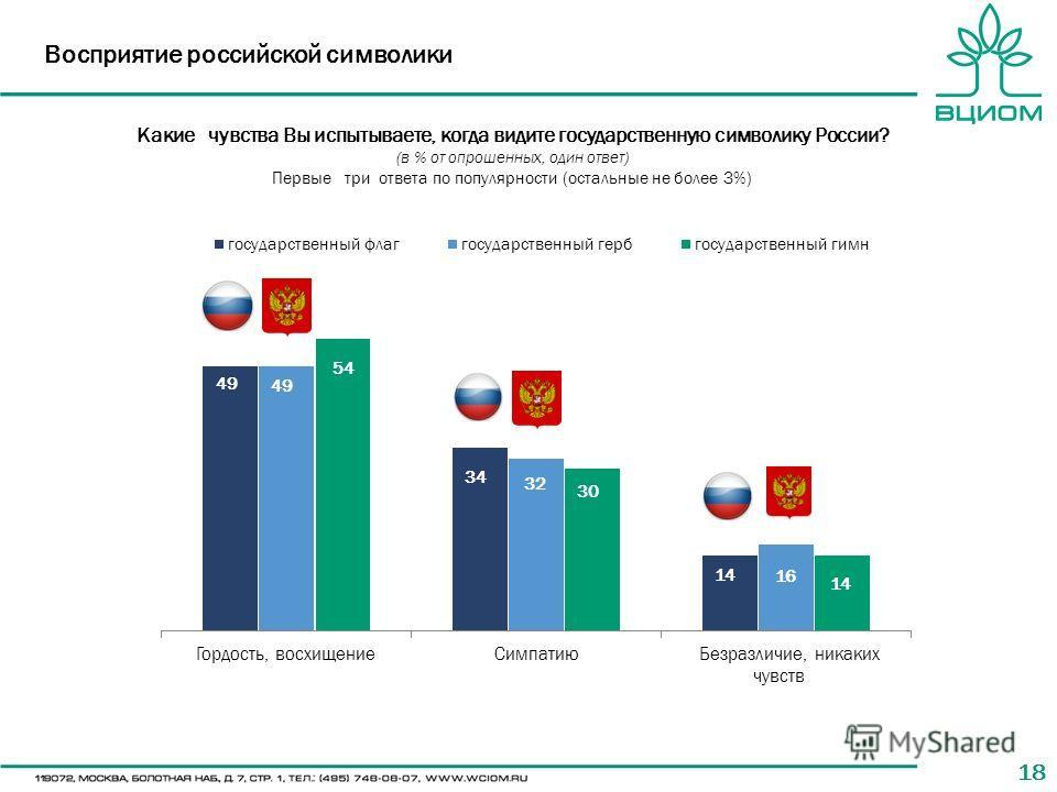 18 Восприятие российской символики Какие чувства Вы испытываете, когда видите государственную символику России? (в % от опрошенных, один ответ) Первые три ответа по популярности (остальные не более 3%)