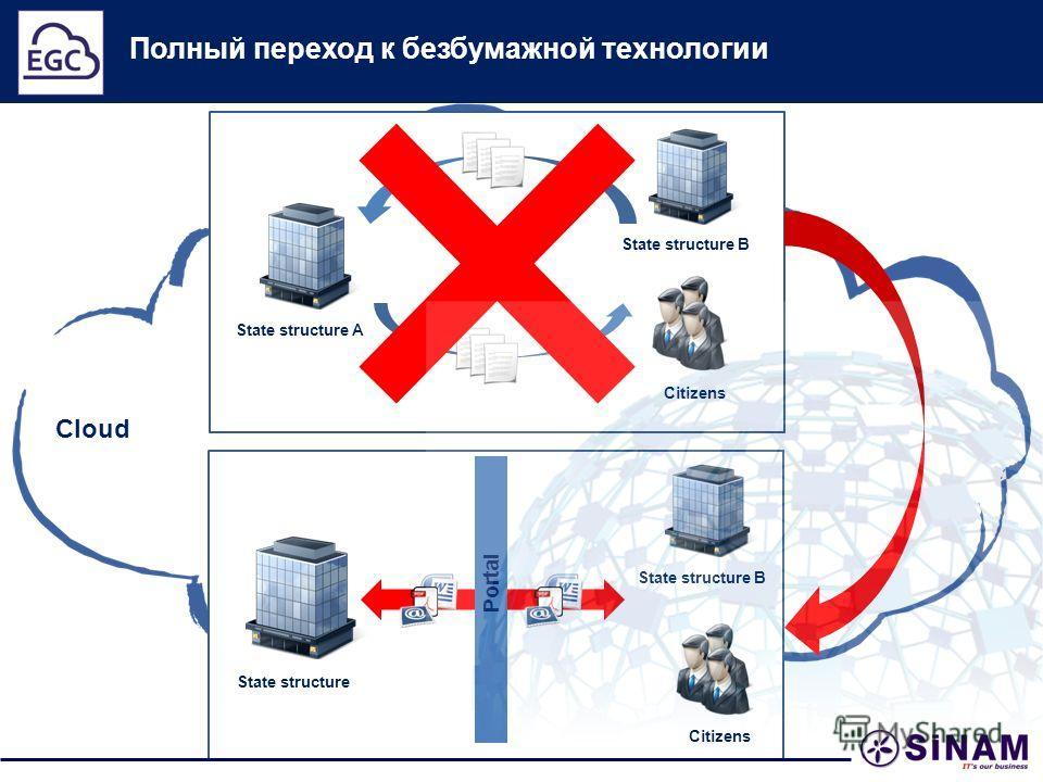 Cloud Полный переход к безбумажной технологии State structure A Citizens State structure B State structure Portal Citizens State structure B